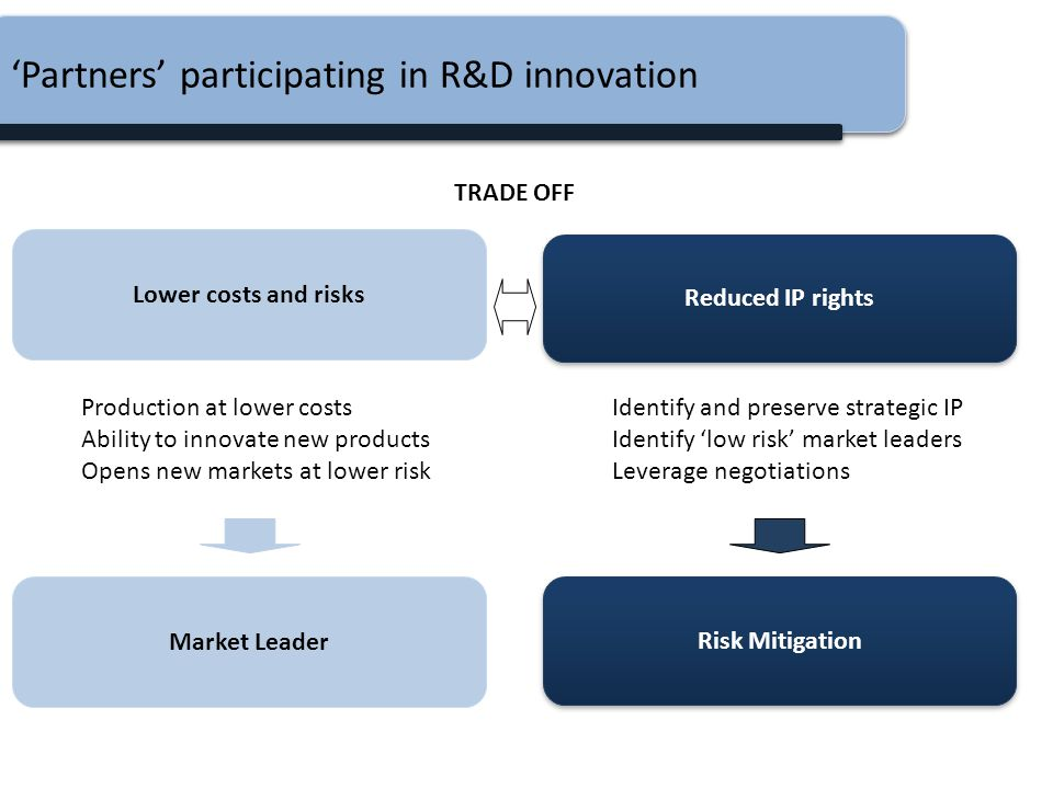'Partners' participating in R&D innovation