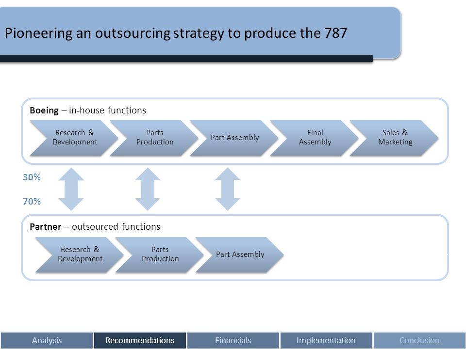 Pioneering an outsourcing strategy to produce the 787