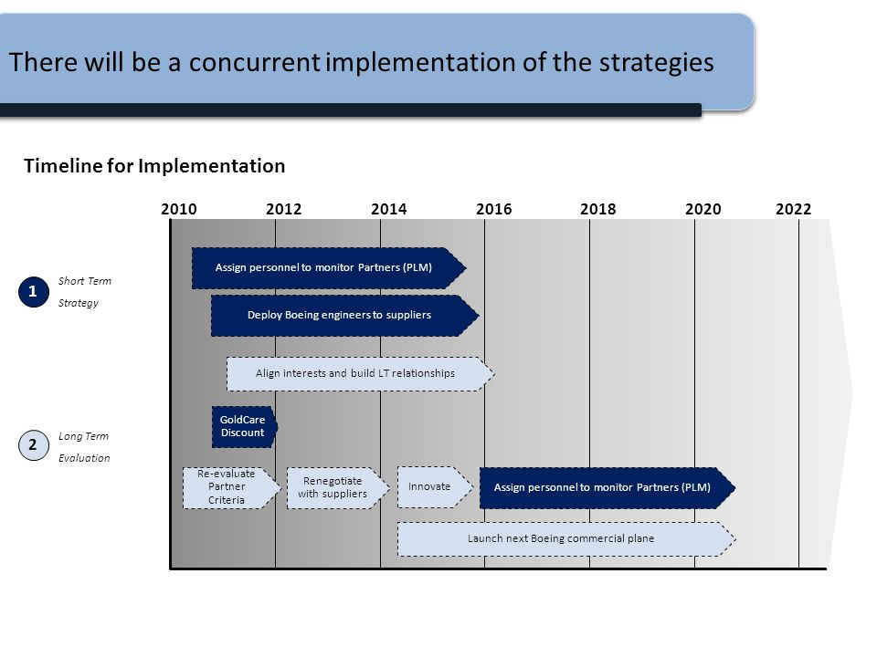 There will be a concurrent implementation of the strategies