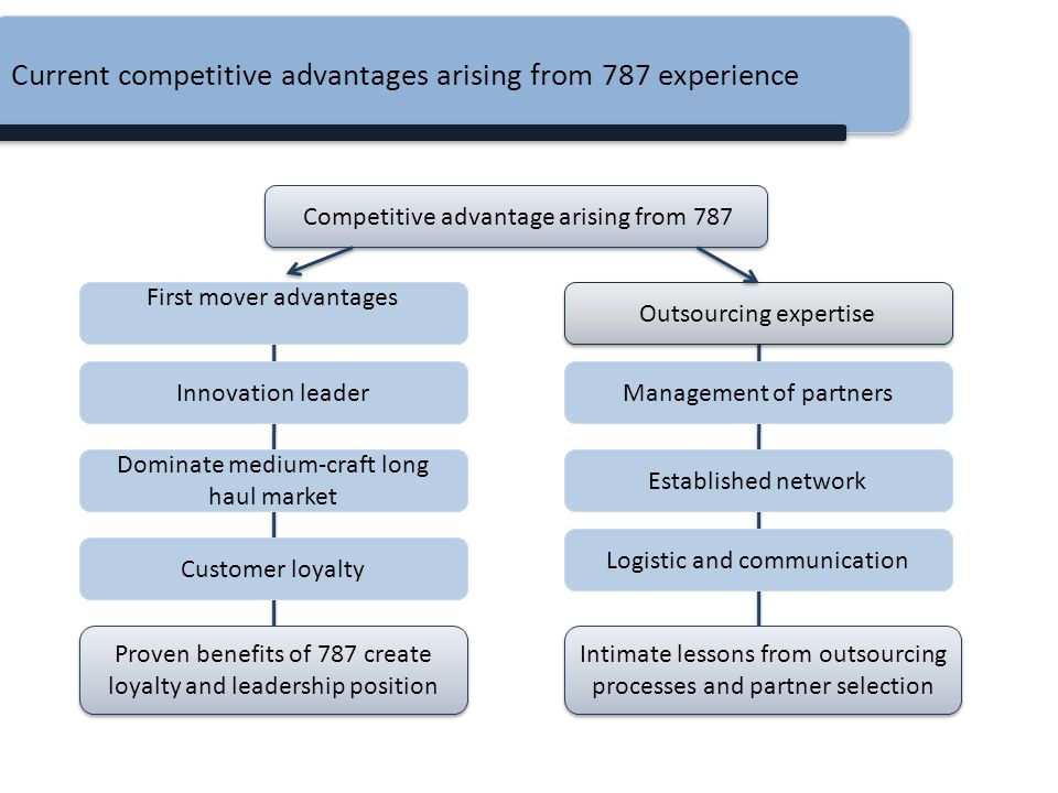 Current competitive advantages arising from 787 experience