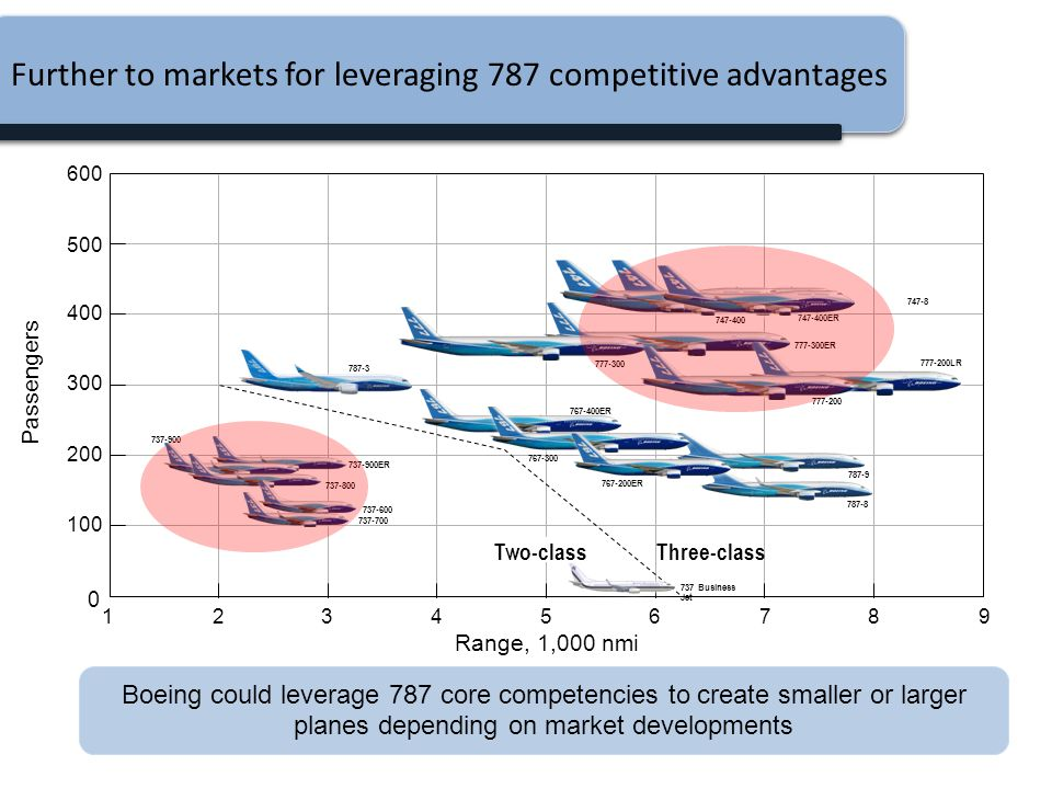 Further to markets for leveraging 787 competitive advantages