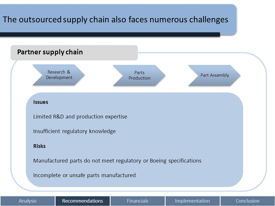 The outsourced supply chain also faces numerous challenges