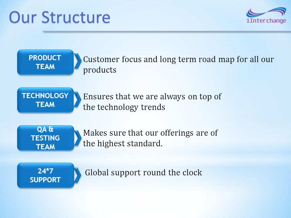 Our Structure PRODUCT TEAM. Customer focus and long term road map for all our products. TECHNOLOGY.