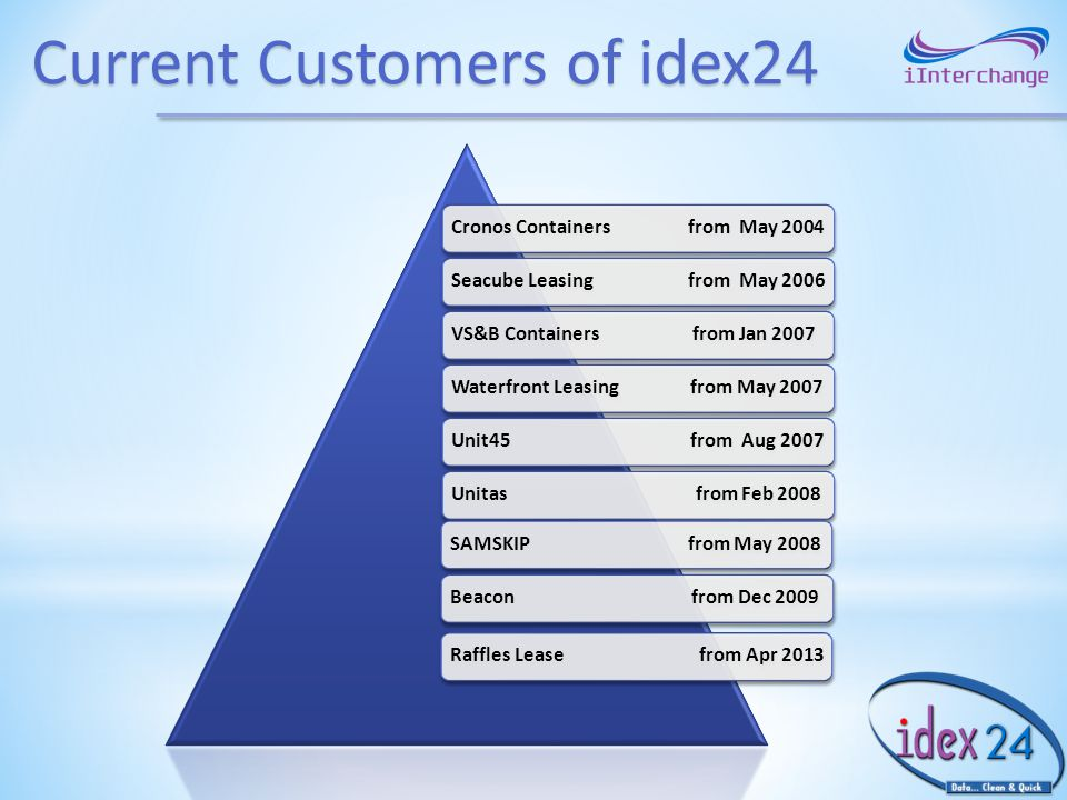 Current Customers of idex24