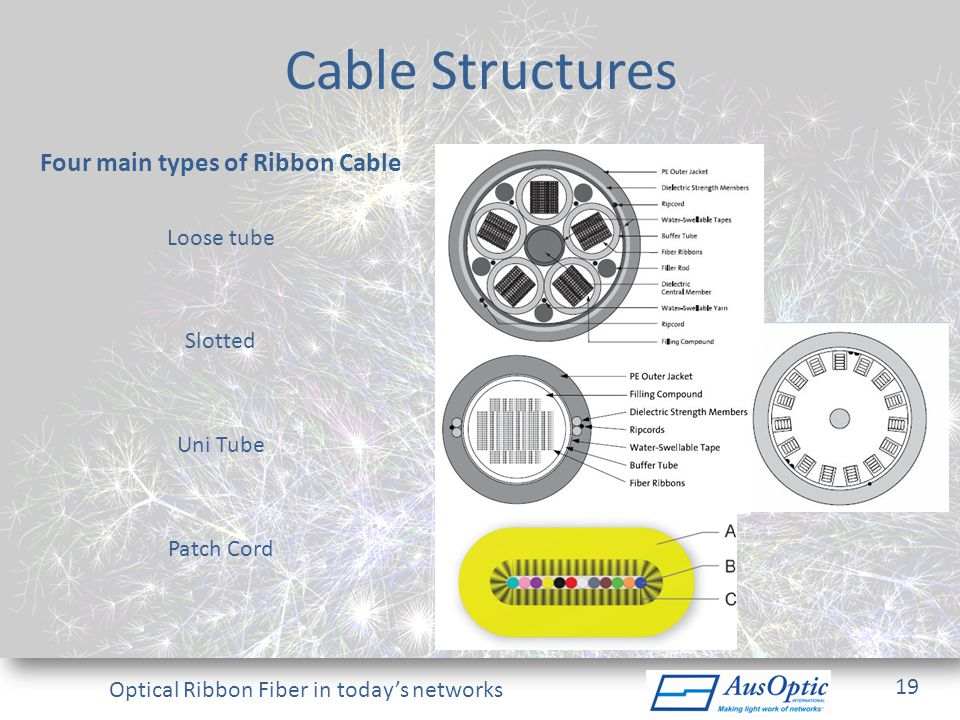 Four main types of Ribbon Cable