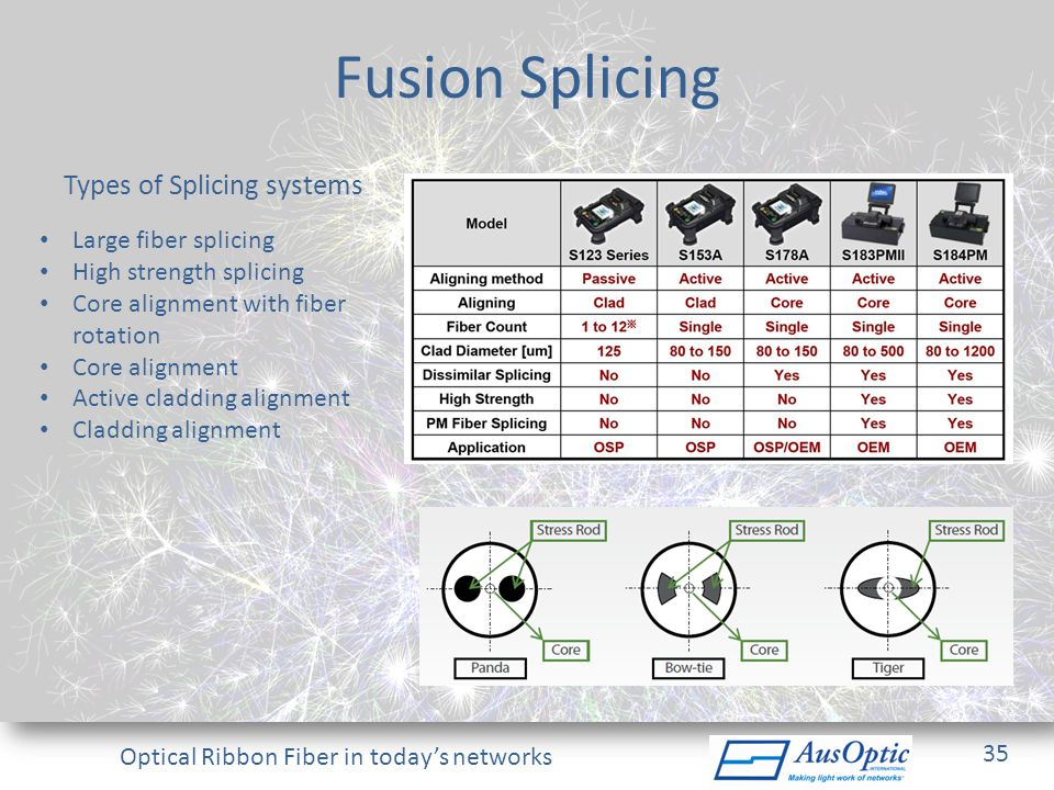 Fusion Splicing Types of Splicing systems Large fiber splicing