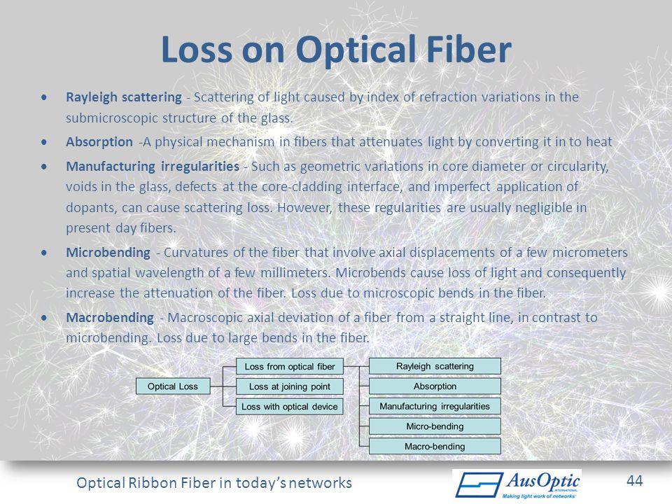 Loss on Optical Fiber