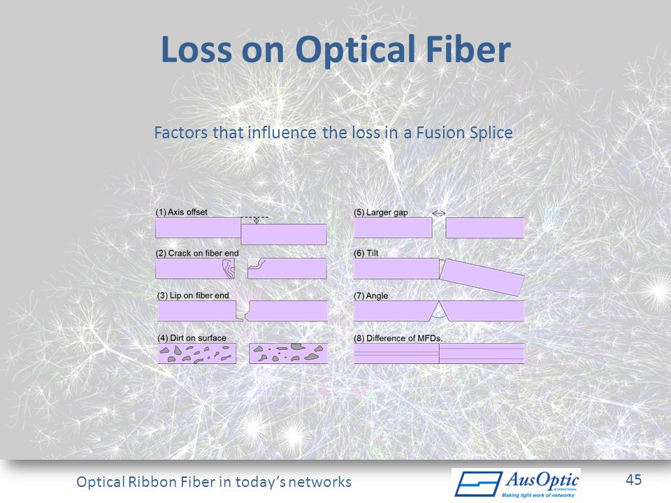 Factors that influence the loss in a Fusion Splice