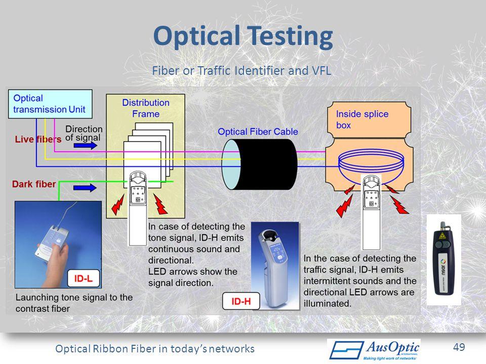 Fiber or Traffic Identifier and VFL