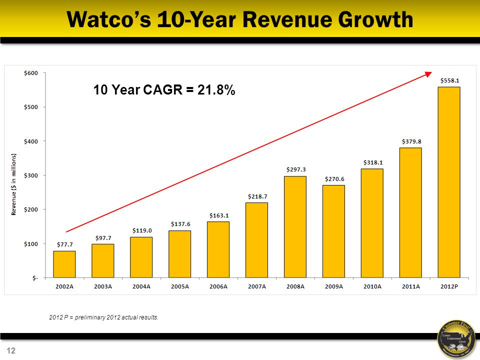 Watco's 10-Year Revenue Growth
