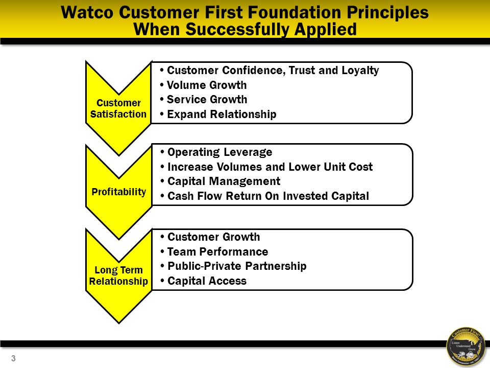 Watco Customer First Foundation Principles When Successfully Applied