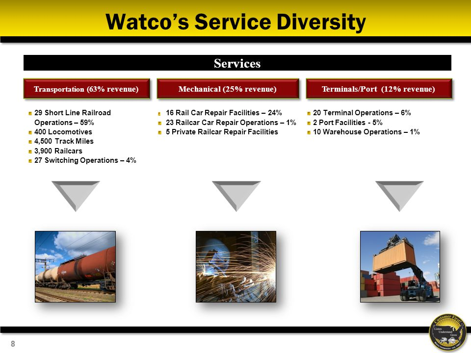 Watco's Service Diversity