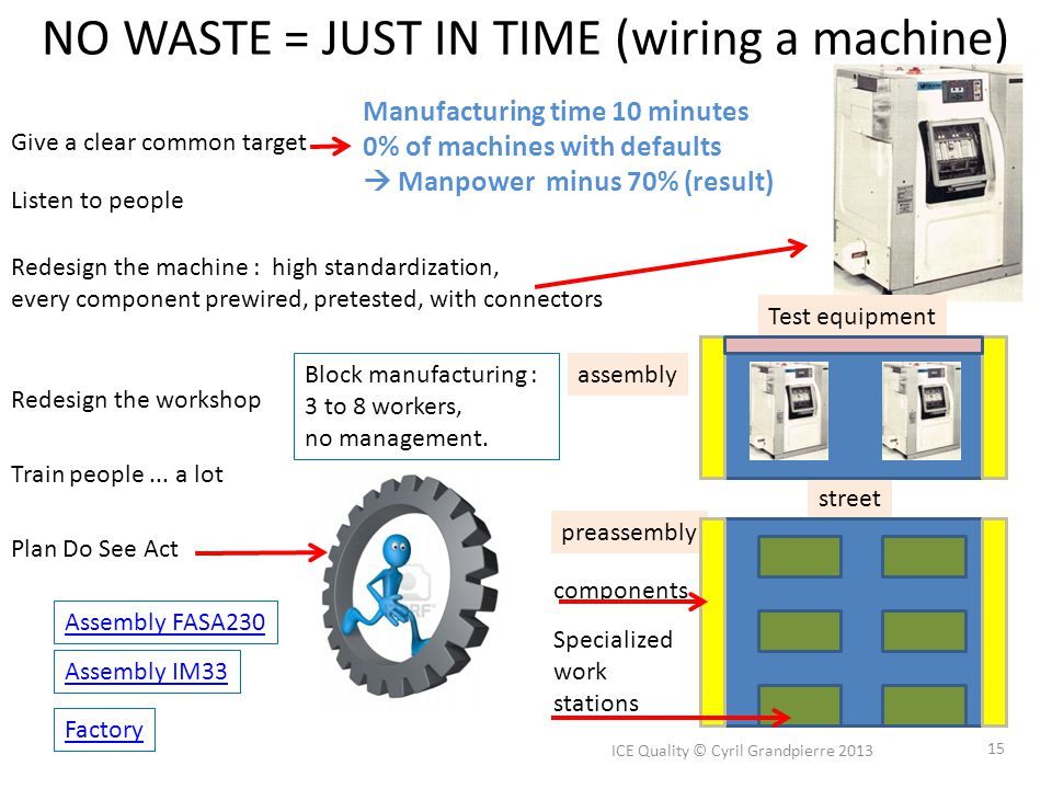 NO WASTE = JUST IN TIME (wiring a machine)