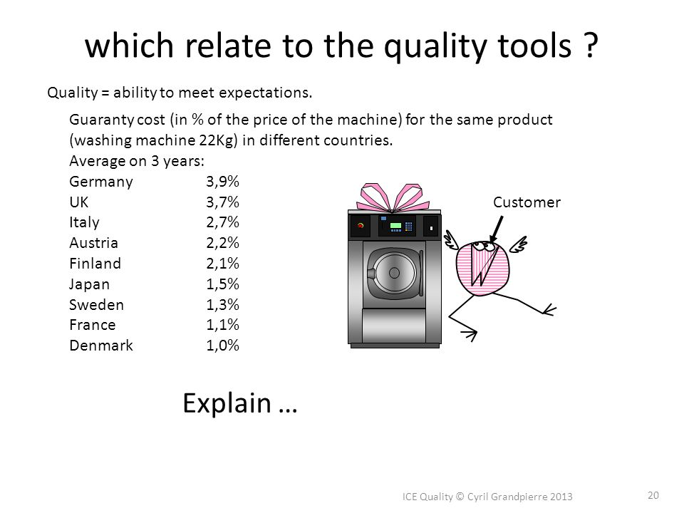 which relate to the quality tools