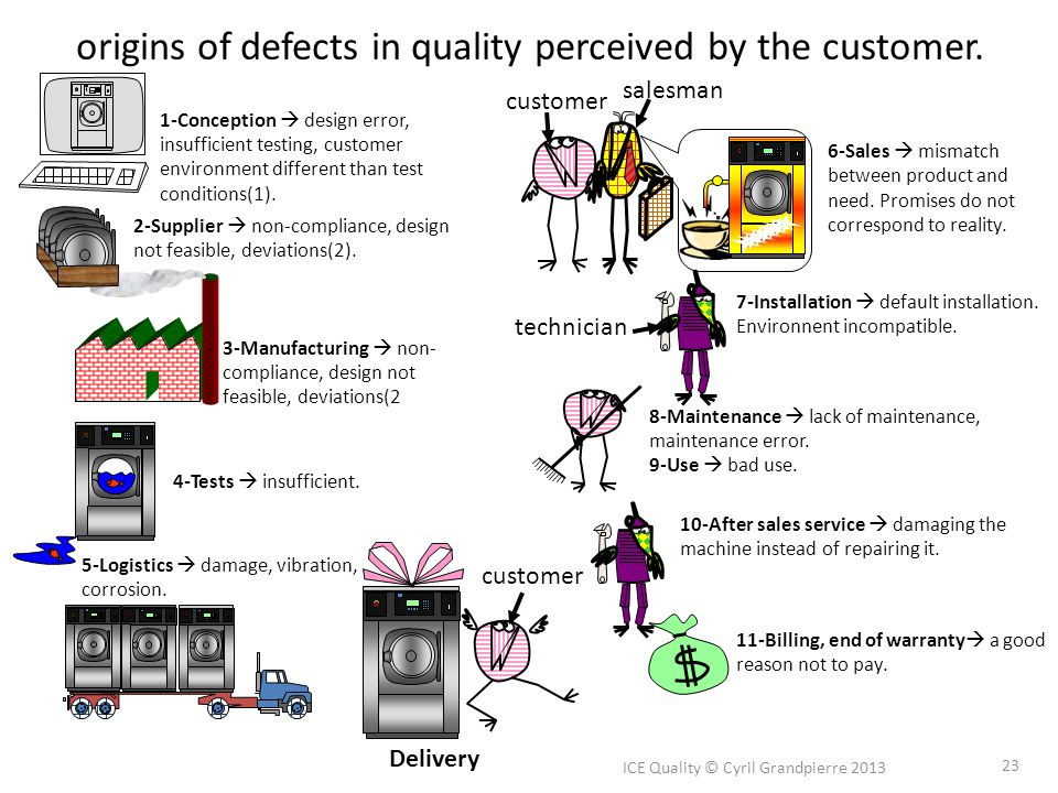 origins of defects in quality perceived by the customer.