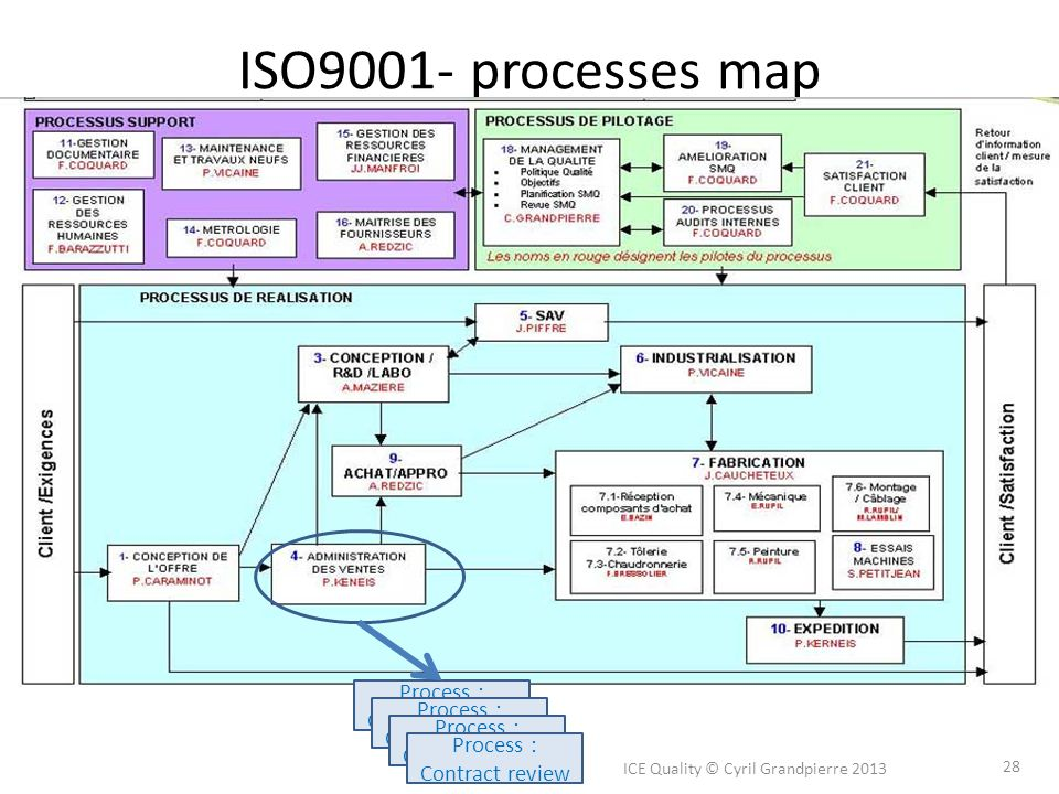 ISO9001- processes map Process : Contract review