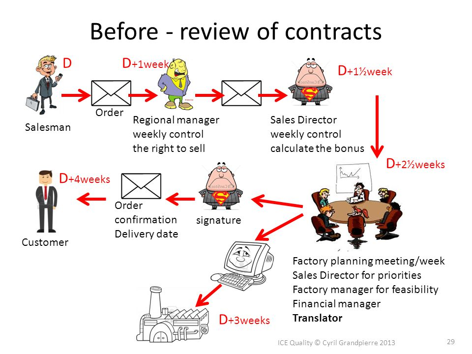 Before - review of contracts