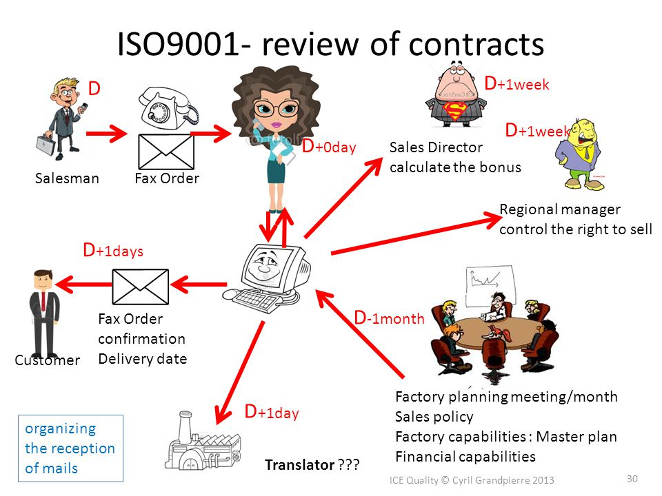 ISO9001- review of contracts