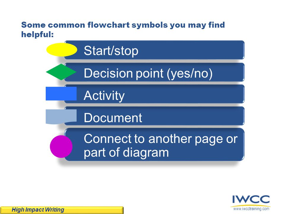 Some common flowchart symbols you may find helpful: