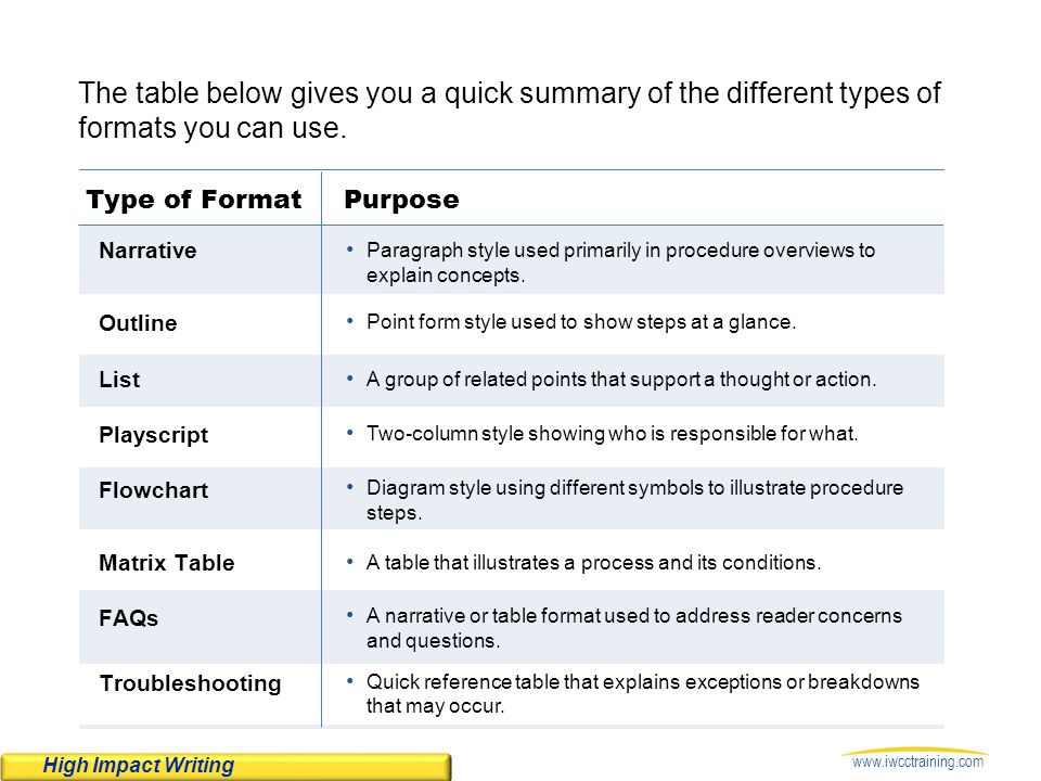 The table below gives you a quick summary of the different types of formats you can use.