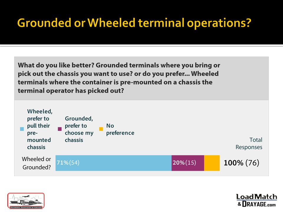 Grounded or Wheeled terminal operations