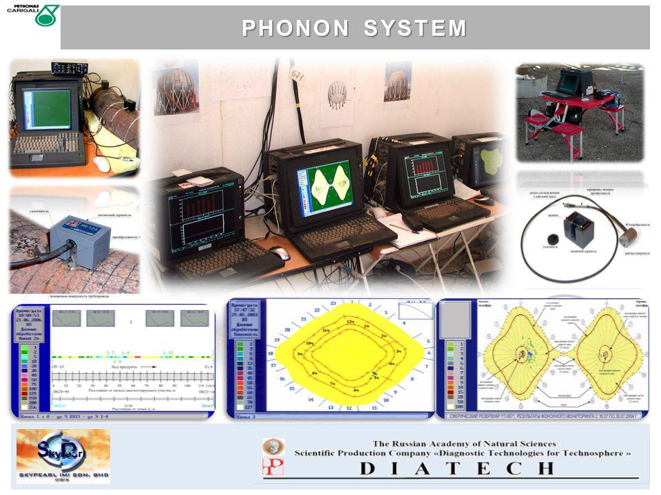 PHONON SYSTEM