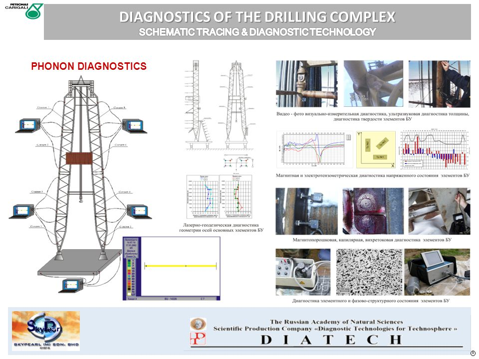 DIAGNOSTICS OF THE DRILLING COMPLEX