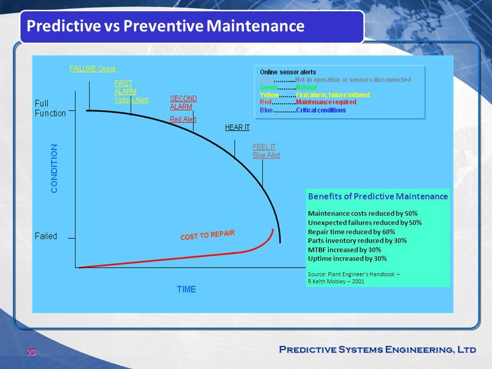 Predictive vs Preventive Maintenance