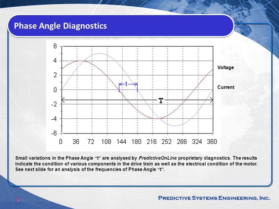 Phase Angle Diagnostics