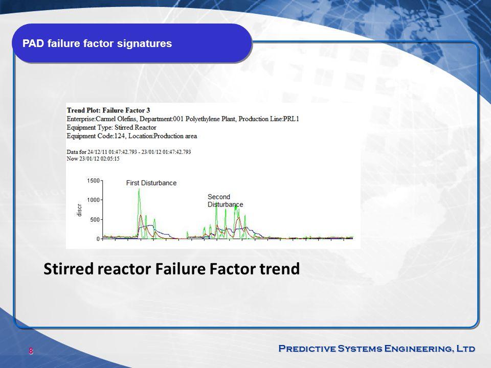 Stirred reactor Failure Factor trend