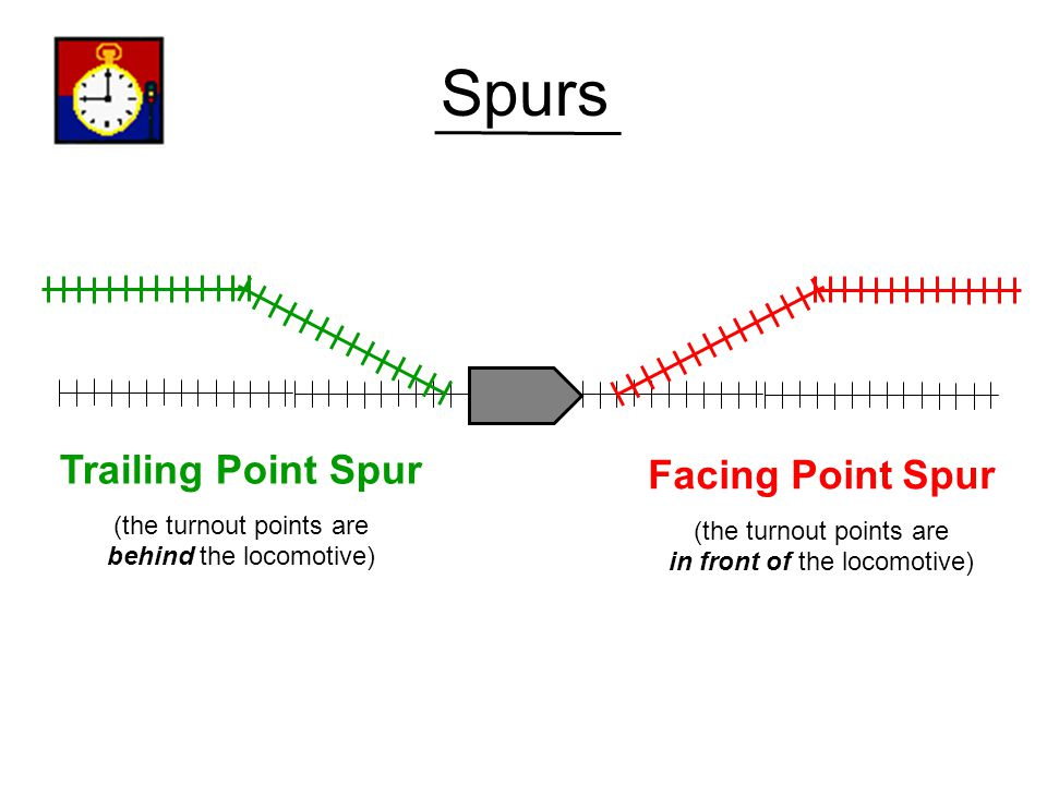 Spurs Trailing Point Spur Facing Point Spur (the turnout points are