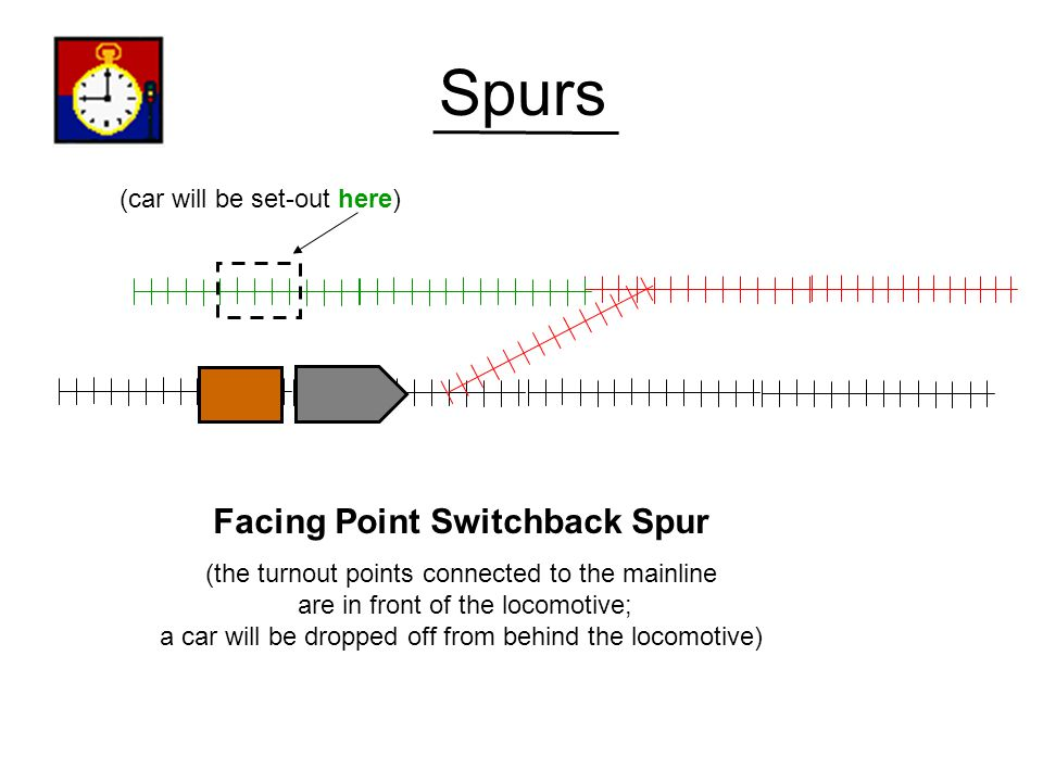 Facing Point Switchback Spur