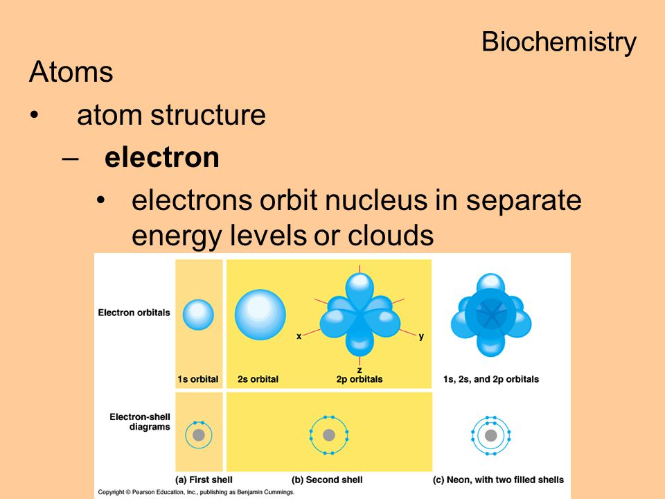electrons orbit nucleus in separate energy levels or clouds