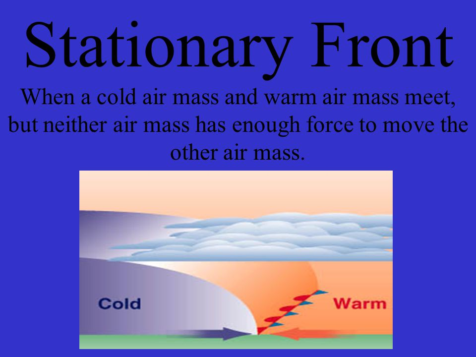 what forms where cold and warm air masses meet