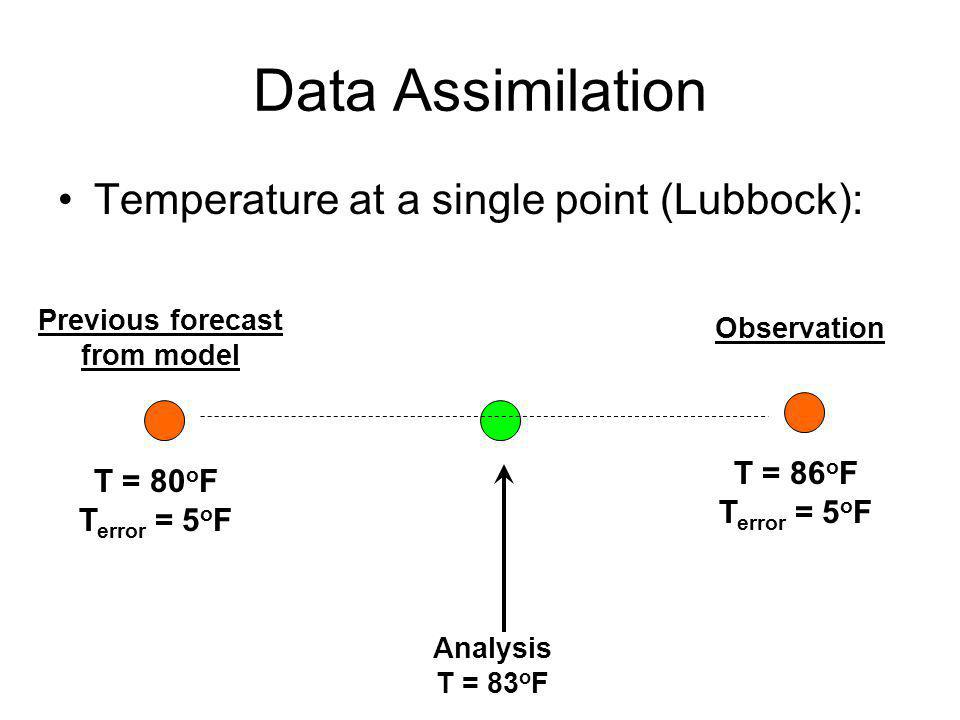 Data Assimilation Temperature at a single point (Lubbock): T = 86oF