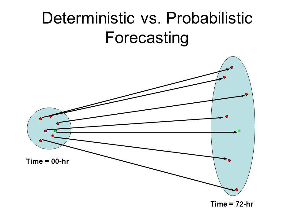 Deterministic vs. Probabilistic Forecasting