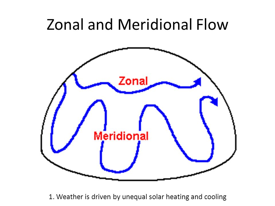Zonal and Meridional Flow