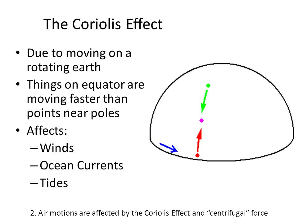 The Coriolis Effect Due to moving on a rotating earth