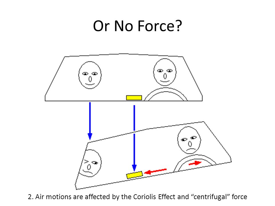 Or No Force 2. Air motions are affected by the Coriolis Effect and centrifugal force