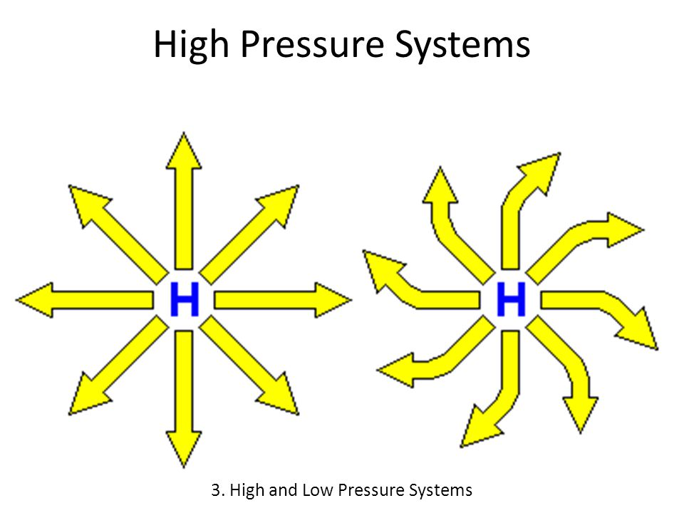 3. High and Low Pressure Systems