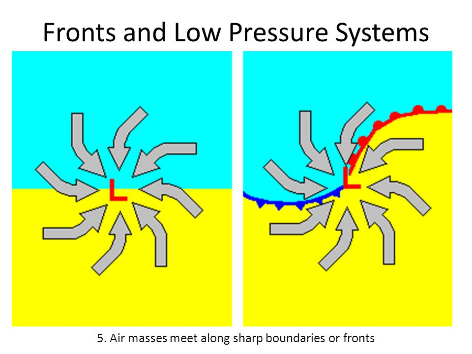 Fronts and Low Pressure Systems