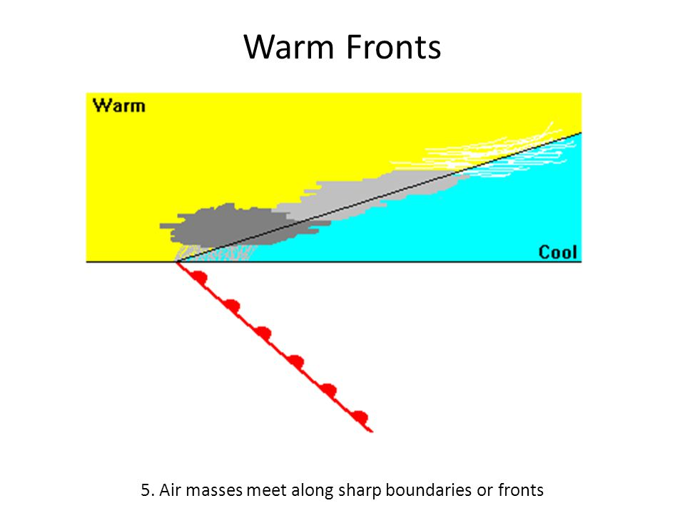 the boundary where air masses meet