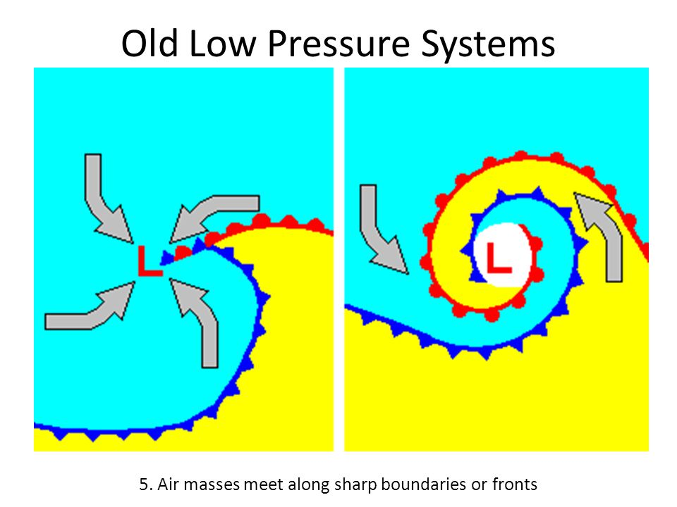 Old Low Pressure Systems