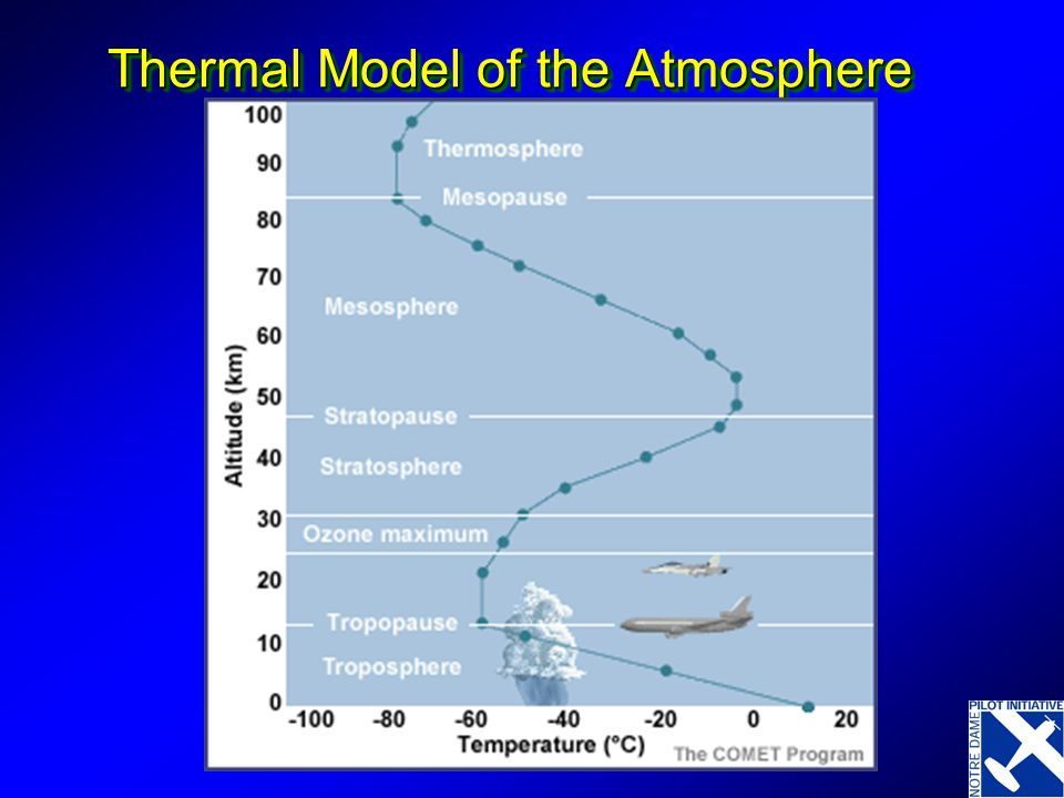 Thermal Model of the Atmosphere