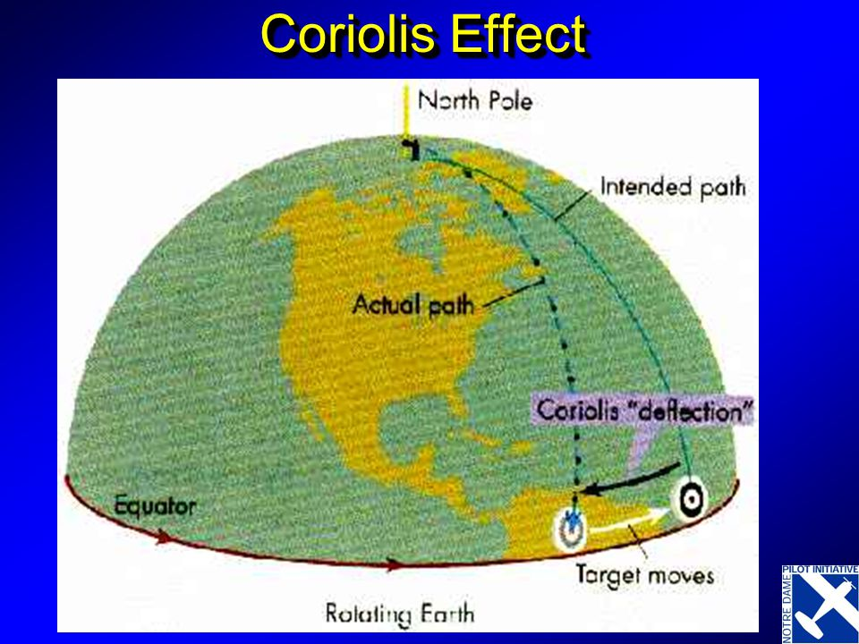 Coriolis Effect Demonstrate throwing a ball off of a merry go around.