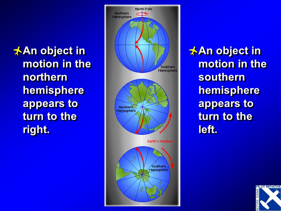 An object in motion in the northern hemisphere appears to turn to the right.