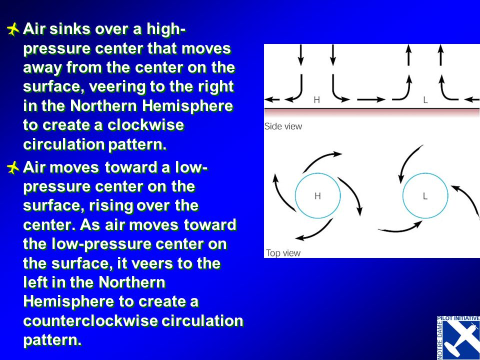 Air sinks over a high-pressure center that moves away from the center on the surface, veering to the right in the Northern Hemisphere to create a clockwise circulation pattern.