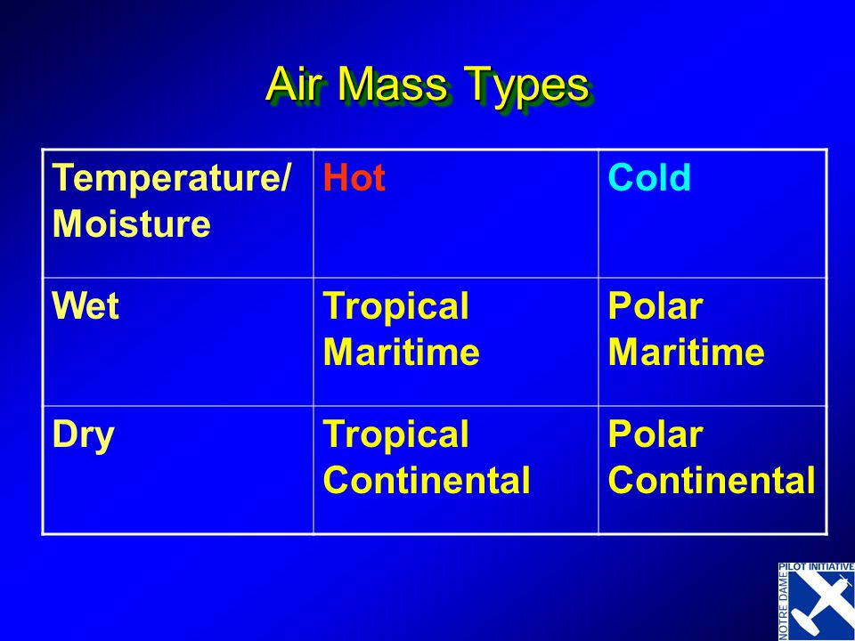 Air Mass Types Temperature/Moisture Hot Cold Wet Tropical Maritime