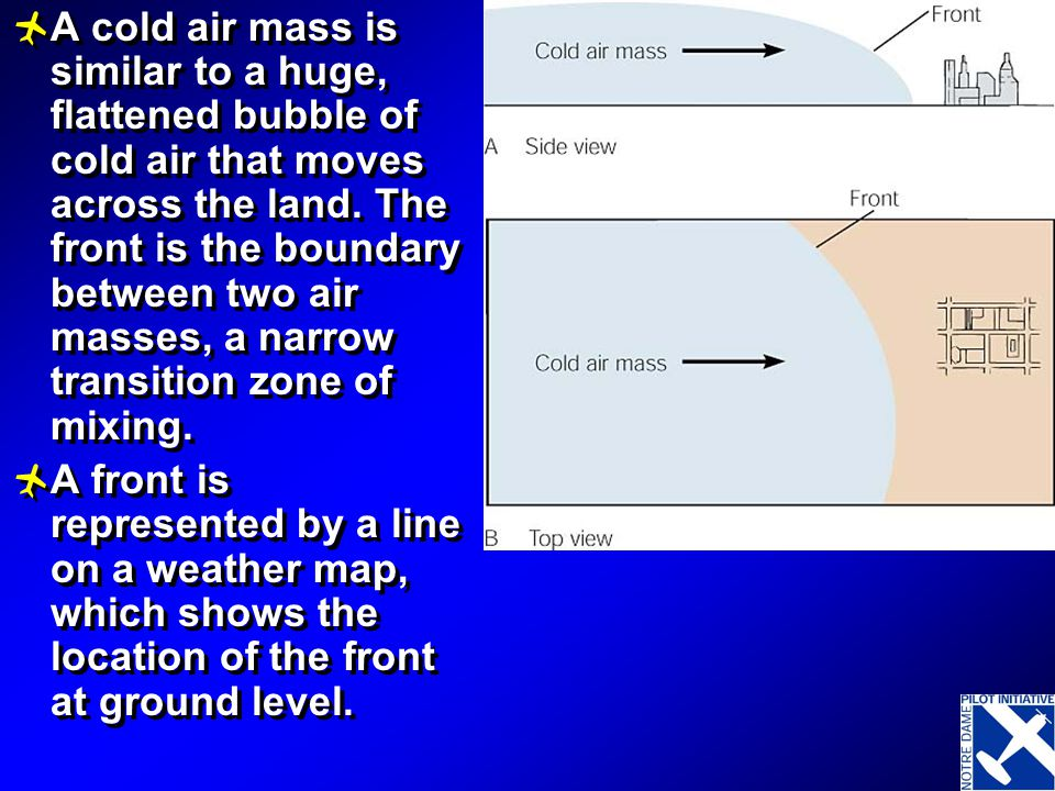 A cold air mass is similar to a huge, flattened bubble of cold air that moves across the land. The front is the boundary between two air masses, a narrow transition zone of mixing.