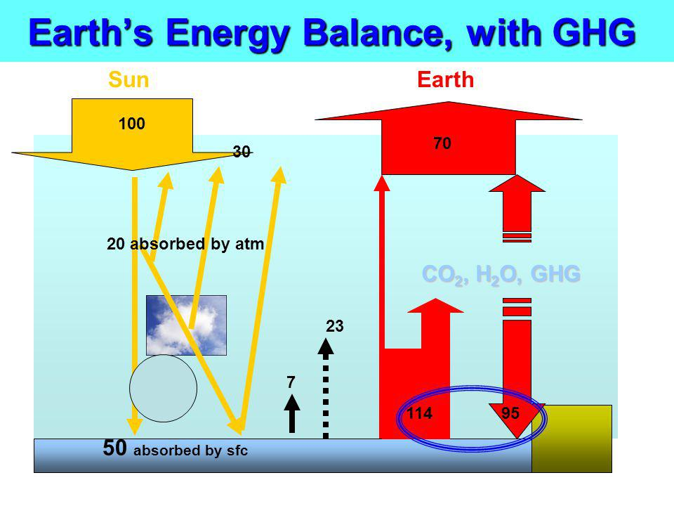Earth's Energy Balance, with GHG